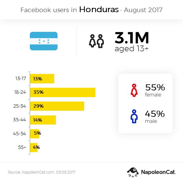 Facebook user demographics in Honduras - August 2017