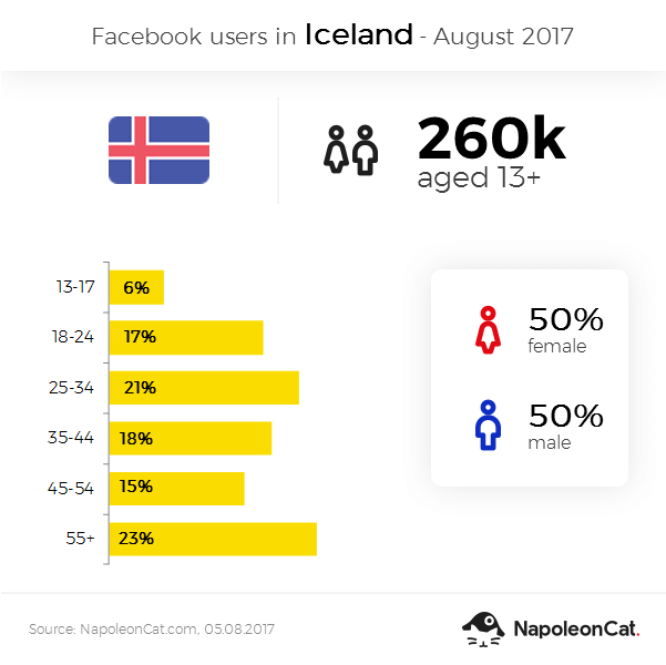 Facebook user demographics in Iceland - August 2017
