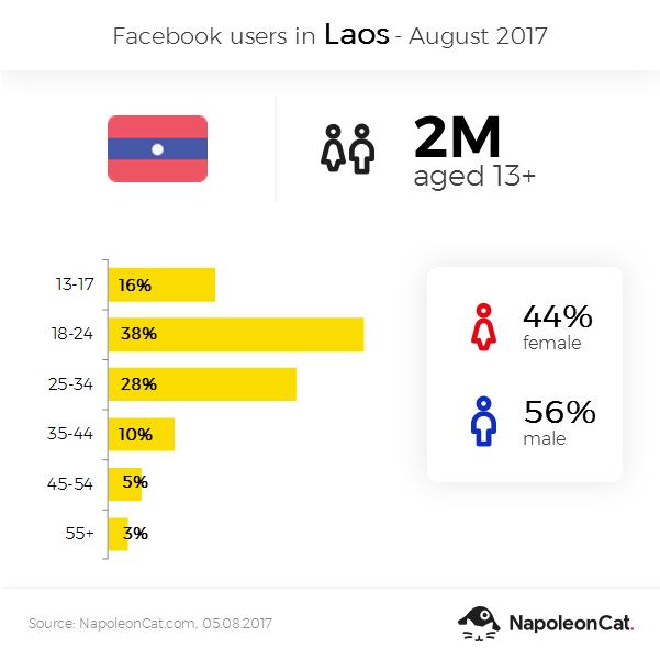 Facebook user demographics in Laos - August 2017