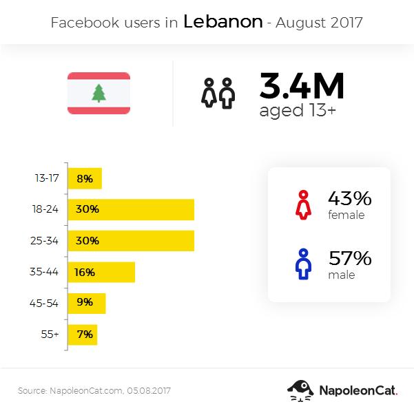 Facebook user demographics in Lebanon - August 2017