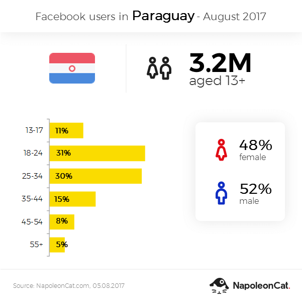 Facebook users in Paraguay - August 2017