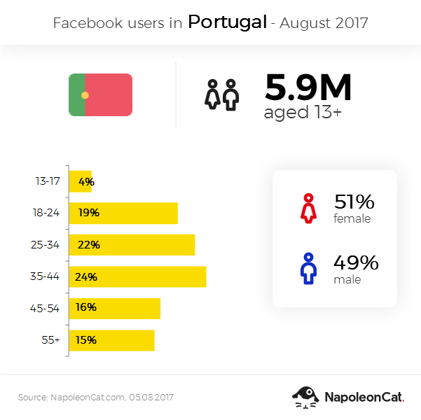 Facebook user demographics in Portugal - August 2017