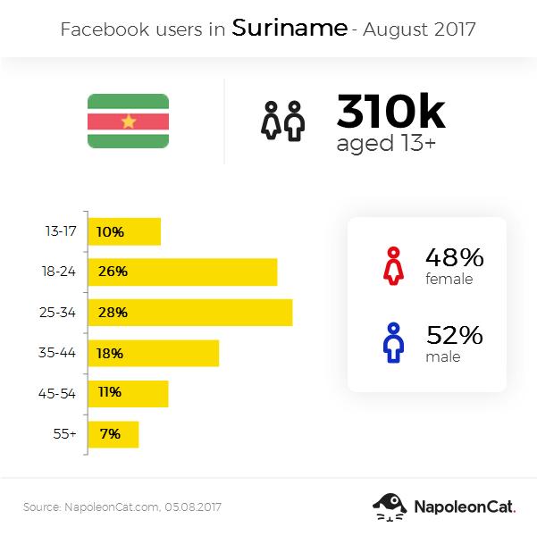 Facebook user demographics in Suriname - August 2017