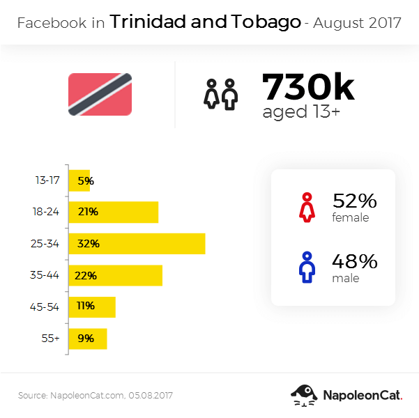 Facebook user demographics in Trinidad and Tobago in August 2017