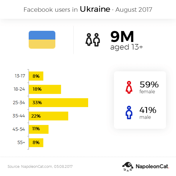 Facebook user demographics in Ukraine - August 2017