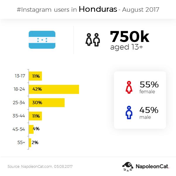 Instagram user demographics in Honduras - August 2017
