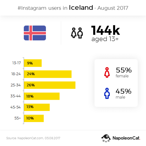 Instagram user demographics in Iceland - August 2017