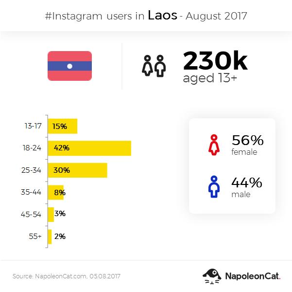 Instagram user demographics in Laos - August 2017