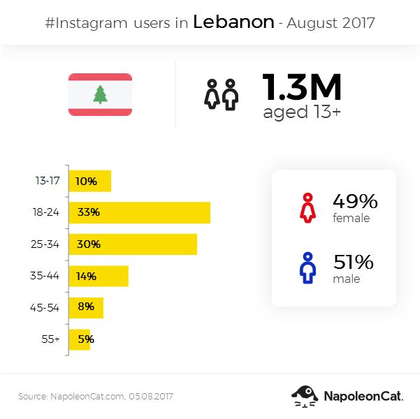Instagram users in Lebanon - Augist 2017