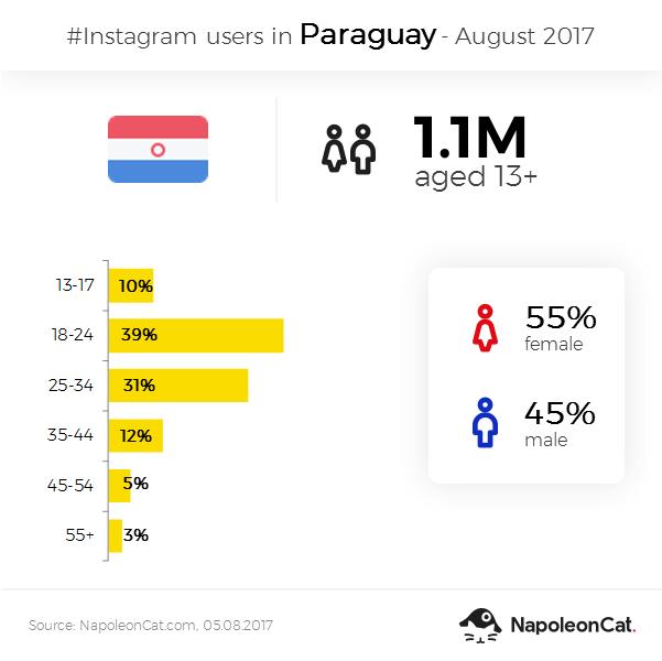 Instagram user demographics in Paraguay - August 2017