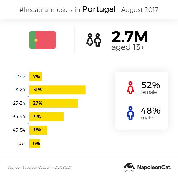 Instagram user demographics in Portugal - August 2017