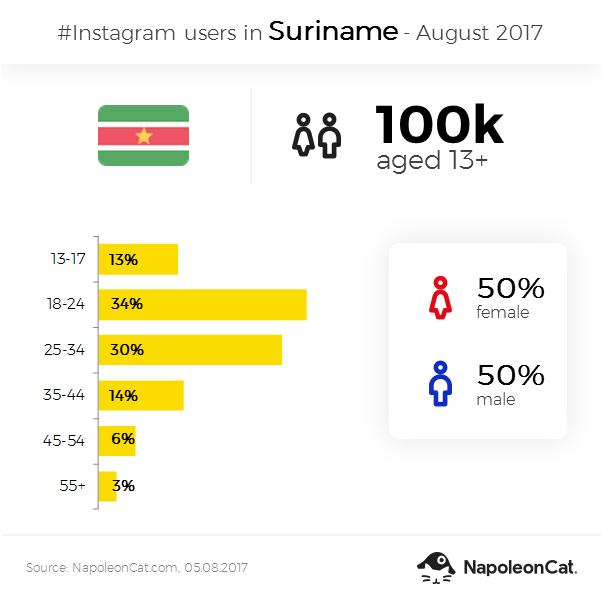 Instagram user demographics in Suriname  - August 2017
