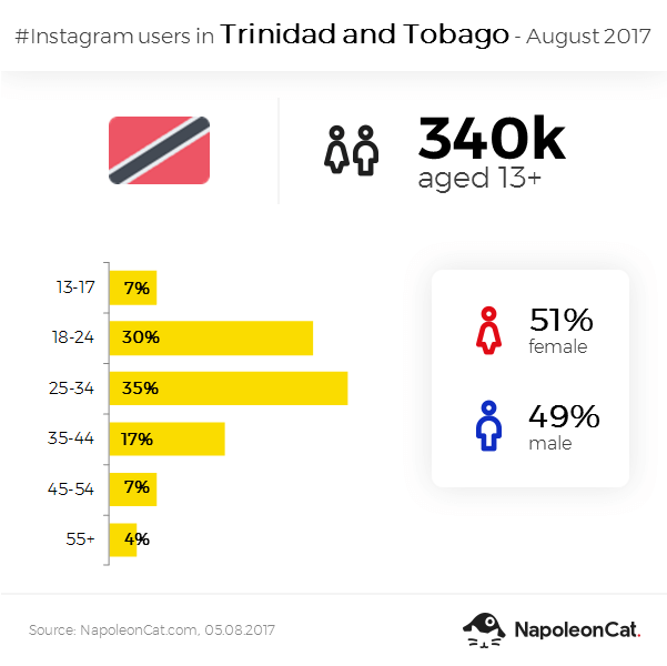 Instagram user demographics in Trinidad and Tobago in August 2017