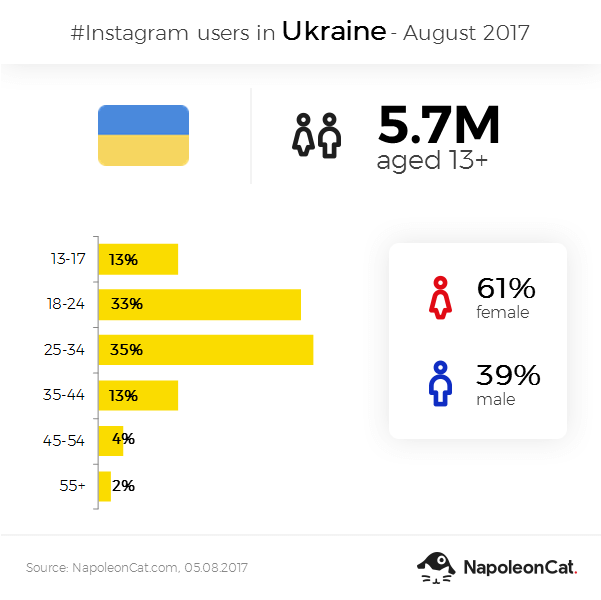 Instagram user demographics in Ukraine - August 2017