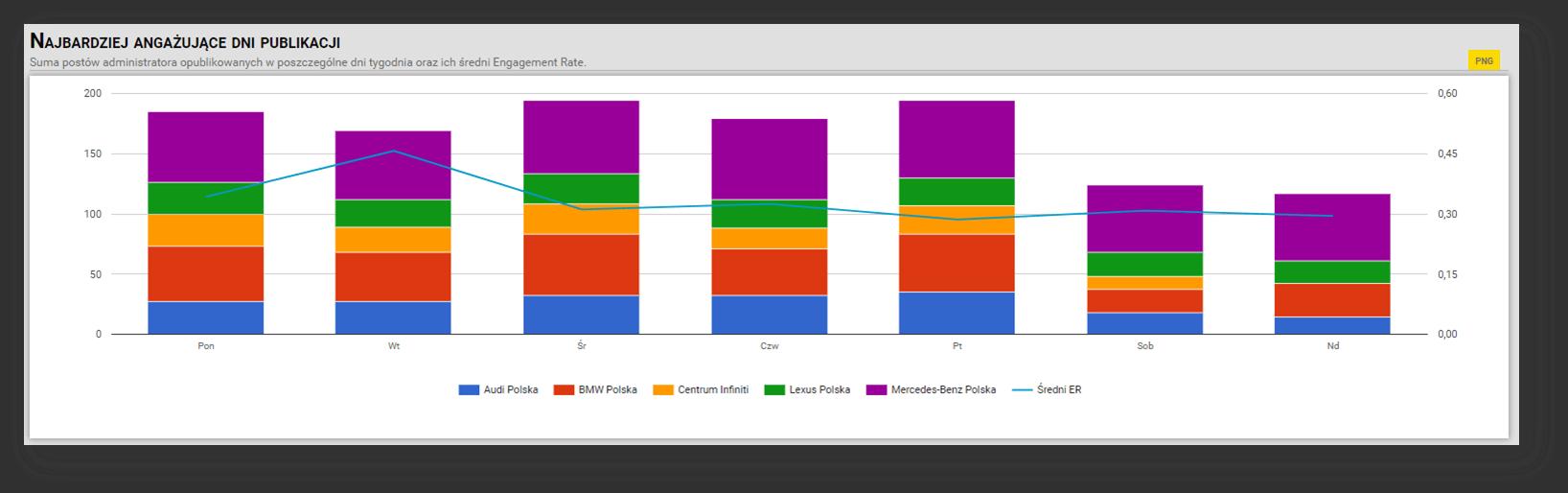monitoring-konkurencji-na-Facebooku-w-NapoleonCat-przykladowe-zestawienie-najbardziej-angazujace-dni-publikacji