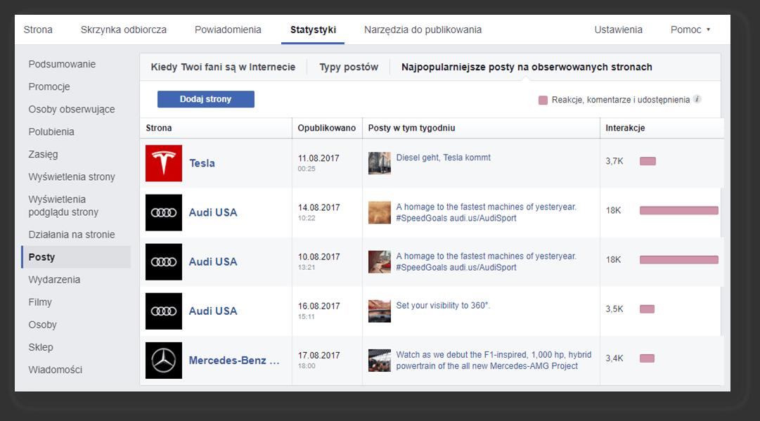 monitoring-konkurencji-na-Facebooku_najpopularniejsze-posty-na-obserwowanych-stronach