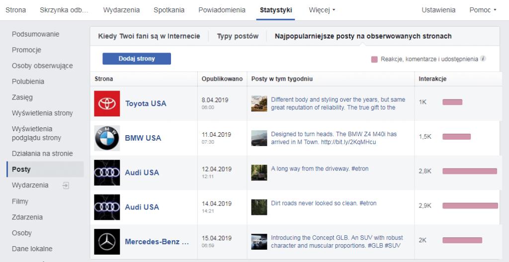 monitoring konkurencji na Facebooku - najpopularniejsze posty na obserwowanych stronach