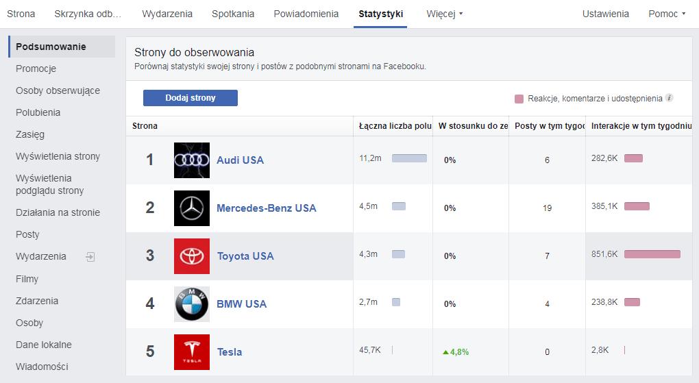 monitoring konkurencji na facebooku-strony do obserwowania