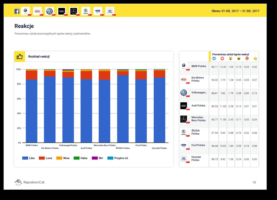 raporty-porownawcze-dla-marek-konkurencyjnych-w-NapoleonCat_reakcje