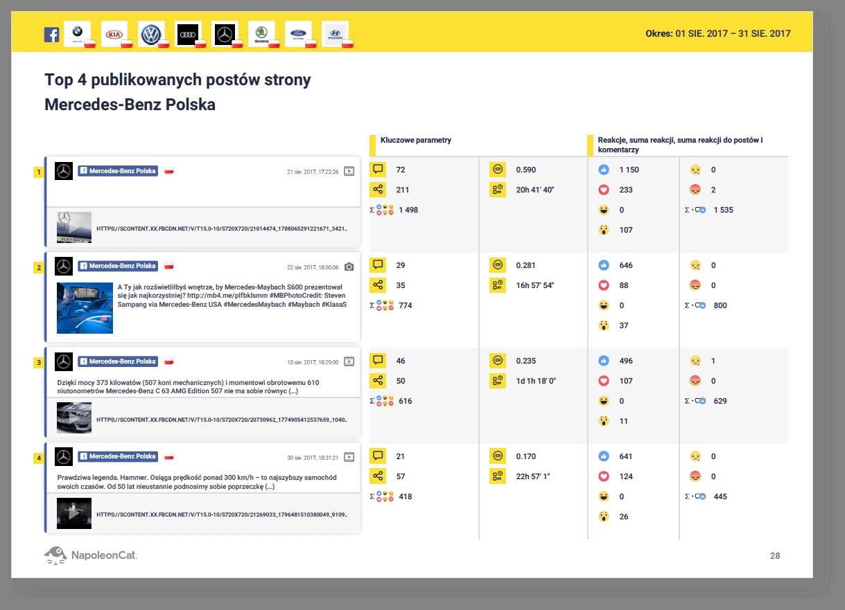 raporty-porownawcze-dla-marek-konkurencyjnych-w-NapoleonCat_najbardziej-angazujace-posty