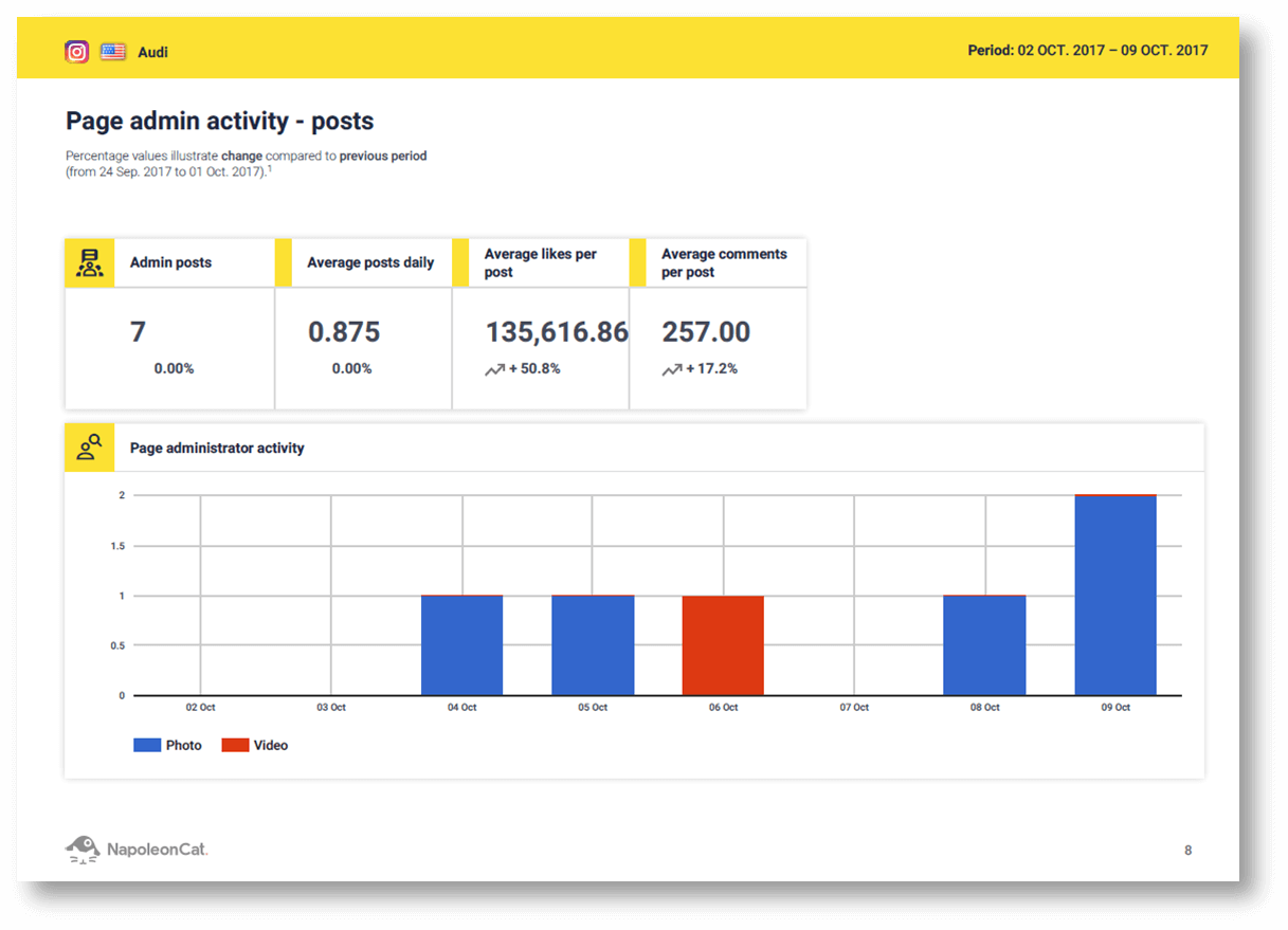 Instagram and social media analytics in NapoleonCat. Instagram reports in NapoleonCat. Social media metrics: page admin activity