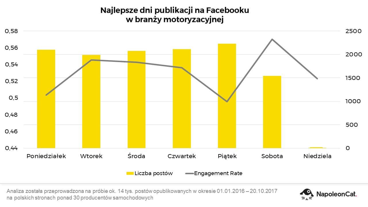 Najlepsze dni publikacji na Facebooku w branży motoryzacyjnej