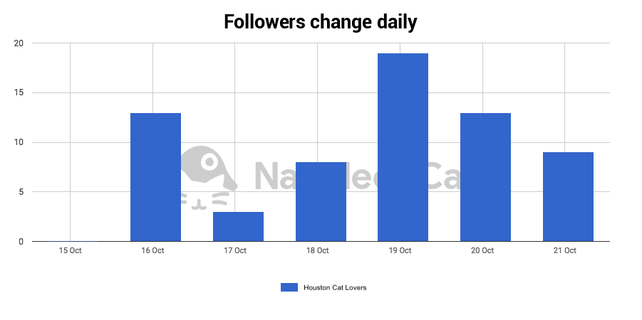 instagram followers analytics