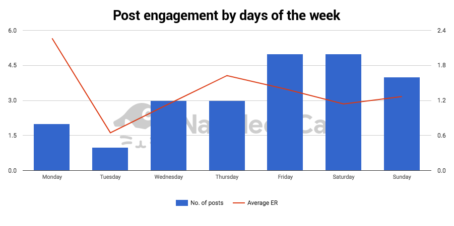 instagram post engagement analytics