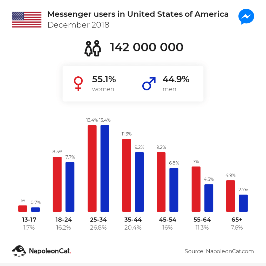 messenger users in united states