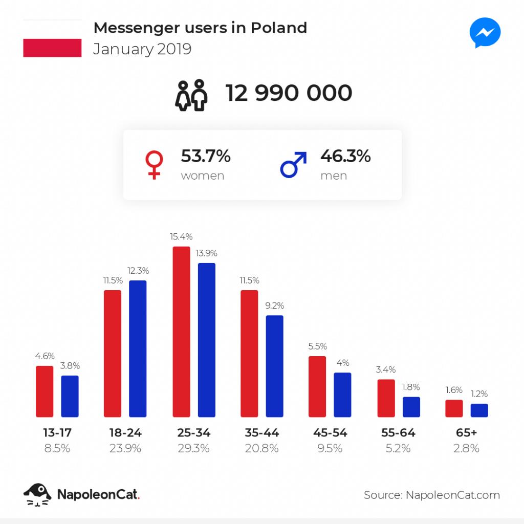 użytkownicy messengera w polsce 2019
