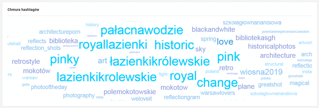 analityka instagrama - chmura hashtagow