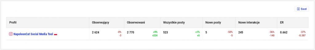 analityka instagrama - podstawowe wskazniki