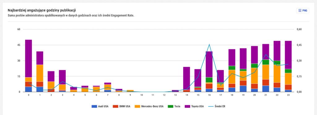 analityka porownawcza konkurencji na facebooku - najbardziej angazujace godziny publikacji NapoleonCat