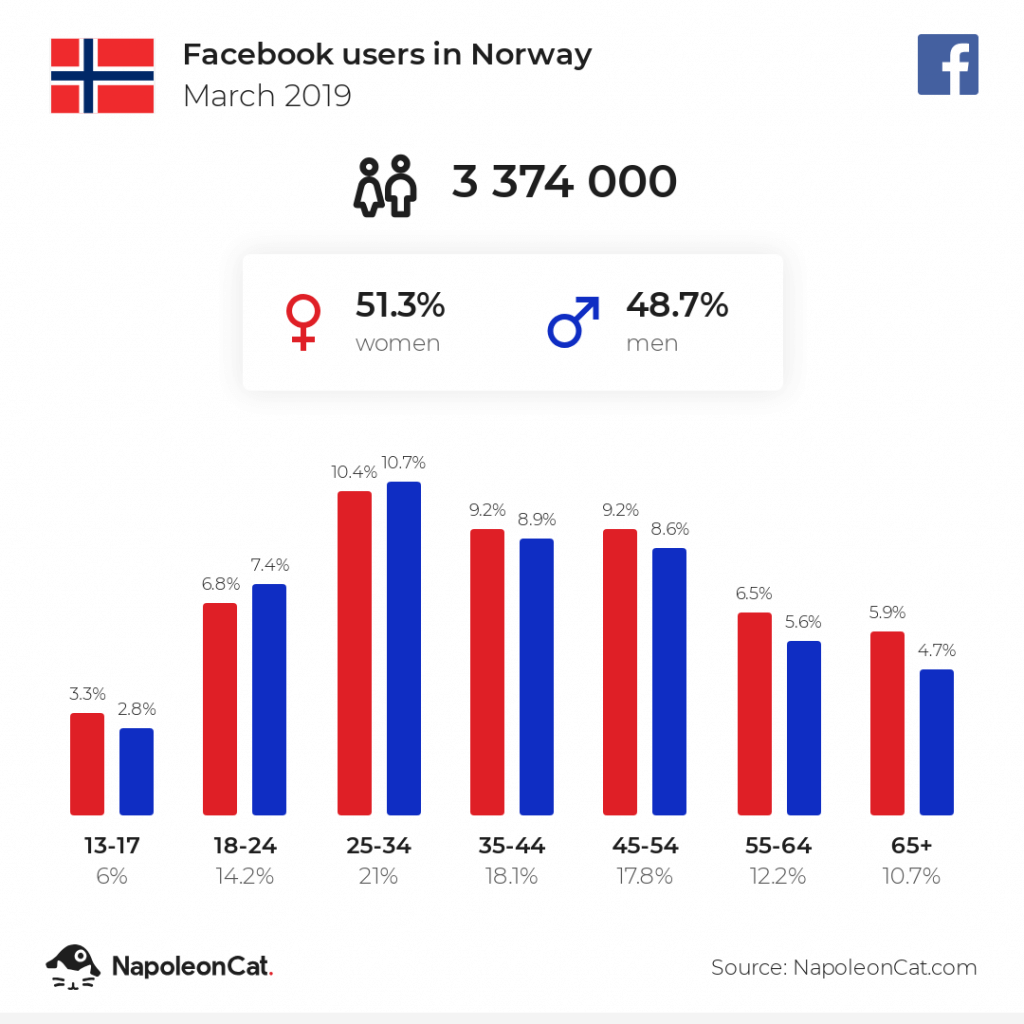 Facebook users in Norway