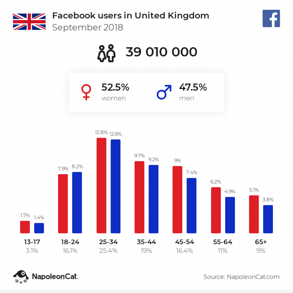 Facebook users in the UK - September 2018
