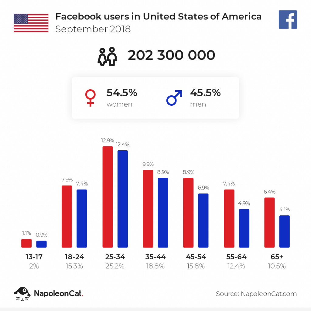 Facebook users in the US - September 2018
