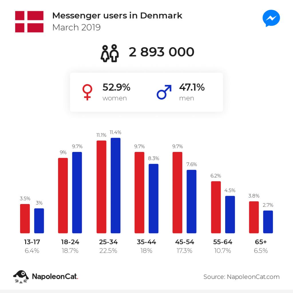 Messenger users in Denmark