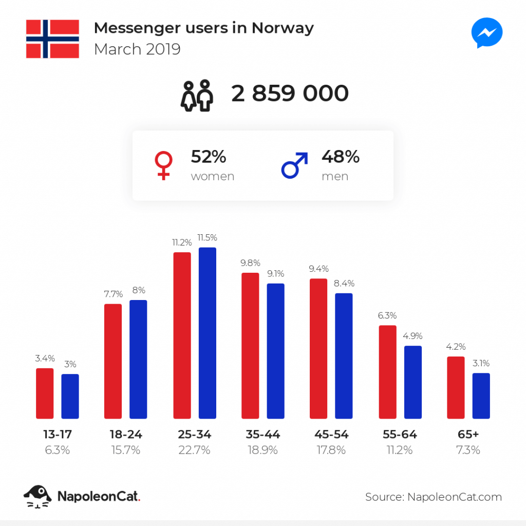 Messenger users in Norway
