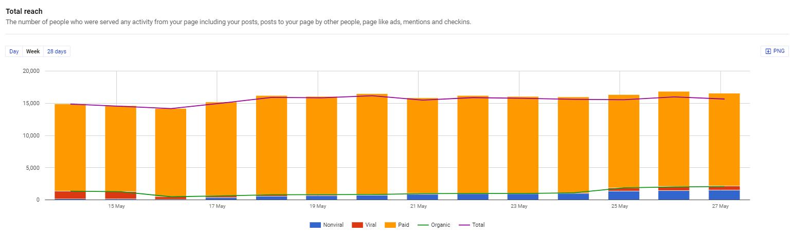 NapoleonCat analytics