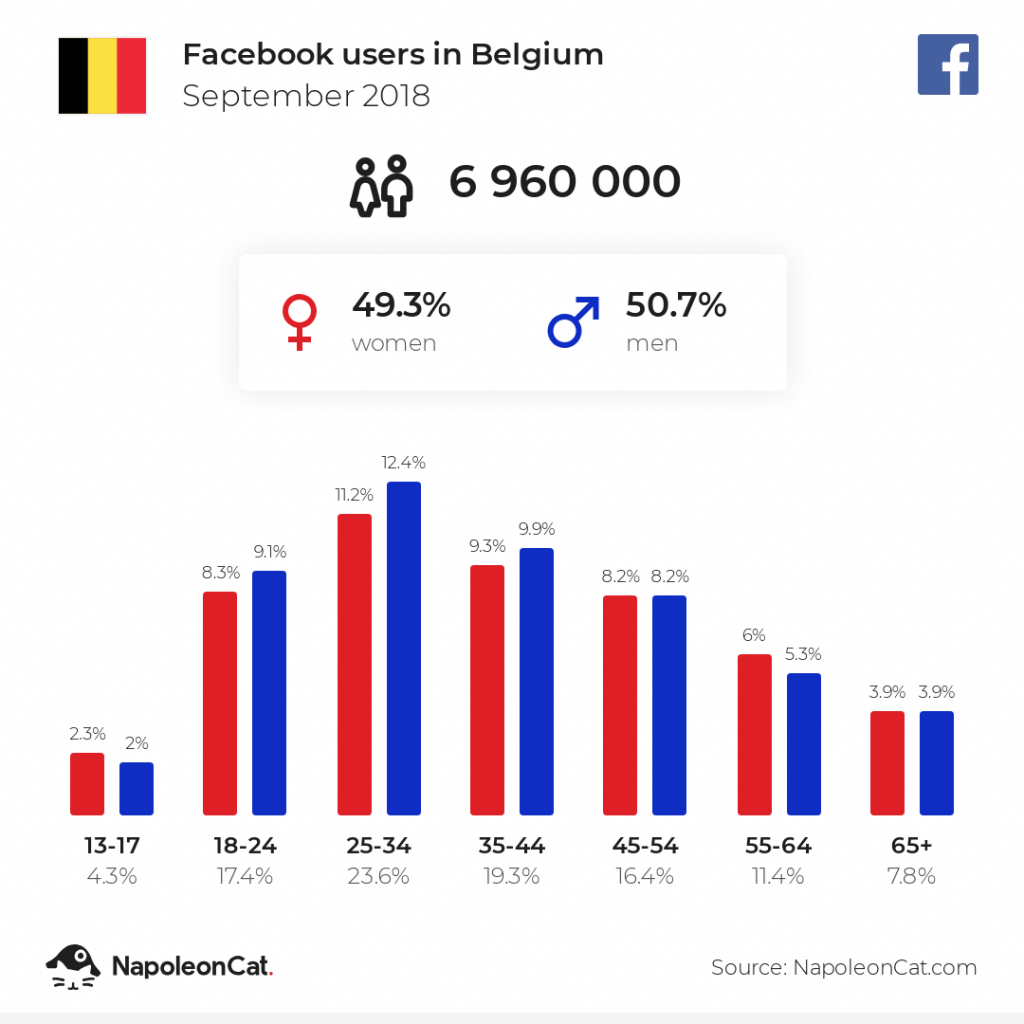 Facebook users in Belgium - September 2018