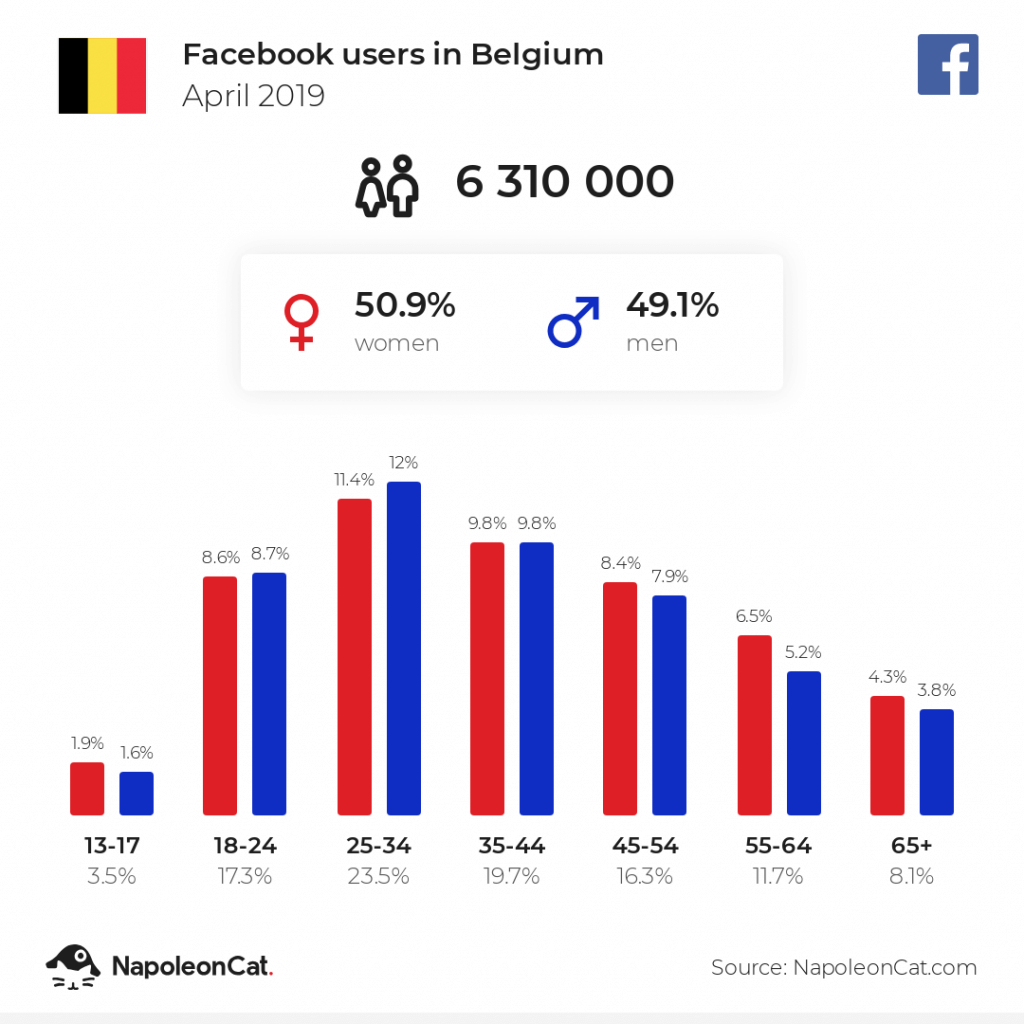 Facebook users in Belgium - April 2019