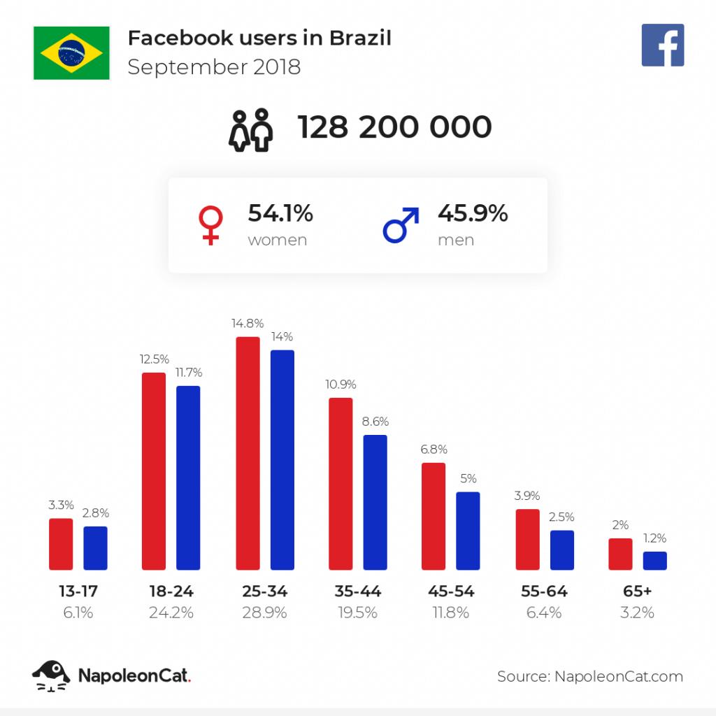 Facebook users in Brazil - September 2018