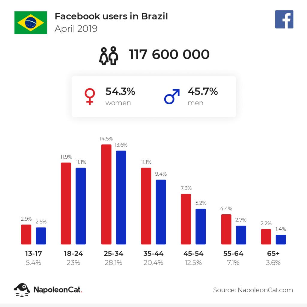 Facebook users in Brazil - April 2019