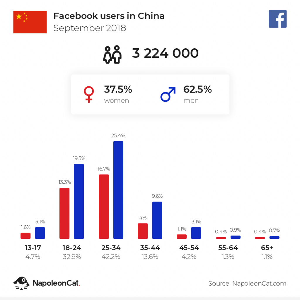 Facebook users in China - September 2018
