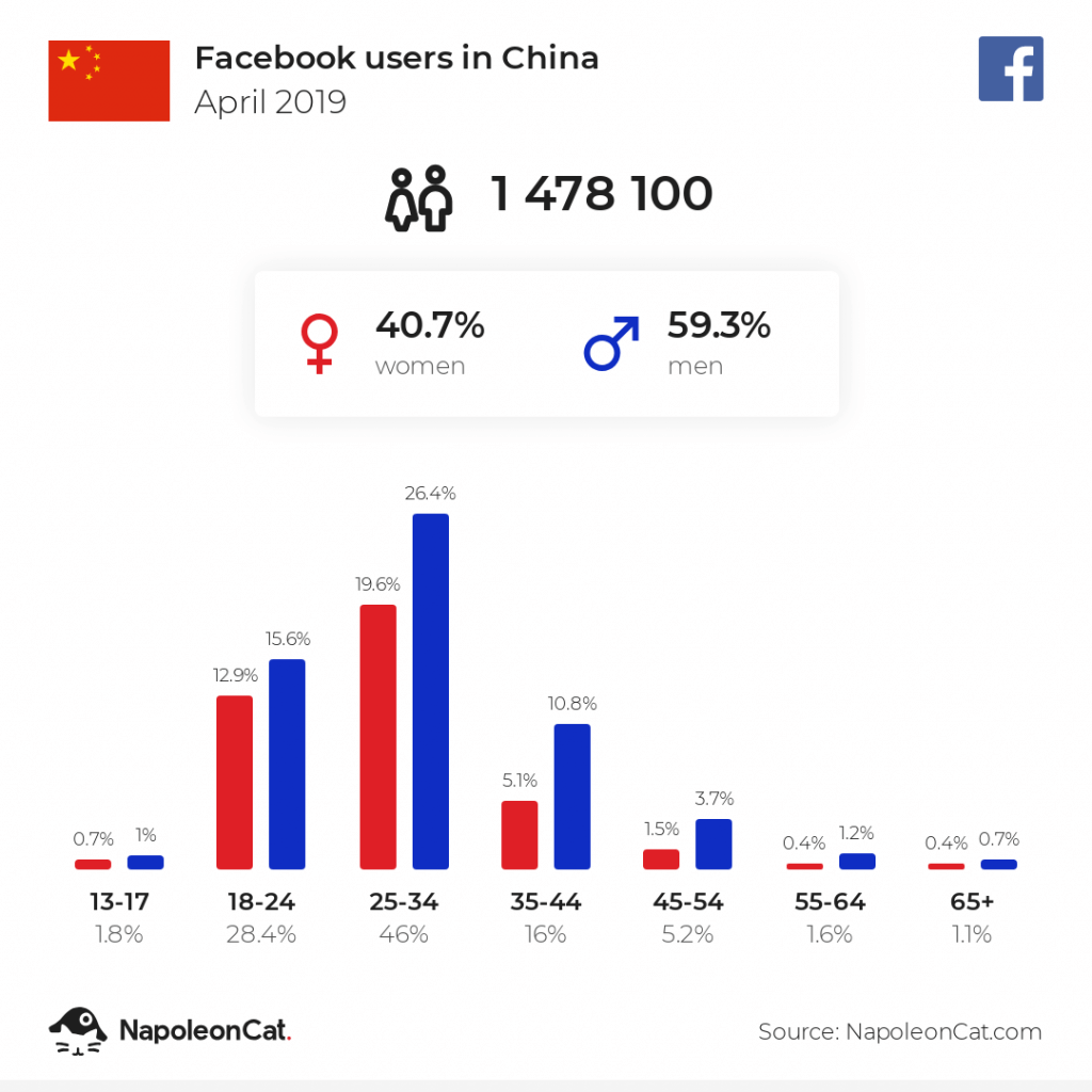 Facebook users in China - April 2019