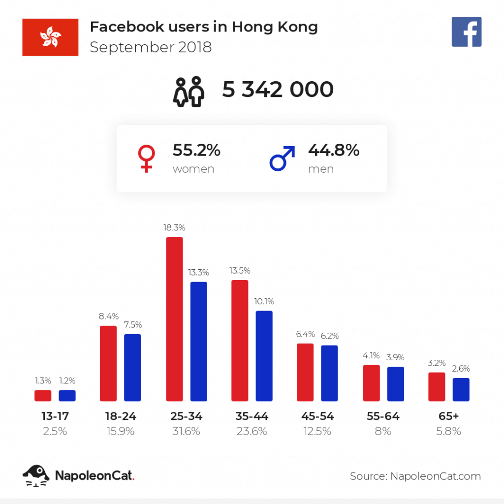 Facebook users in Hong Kong - September 2018