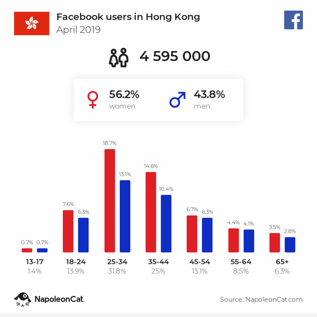 Facebook users in Hong Kong - April 2019