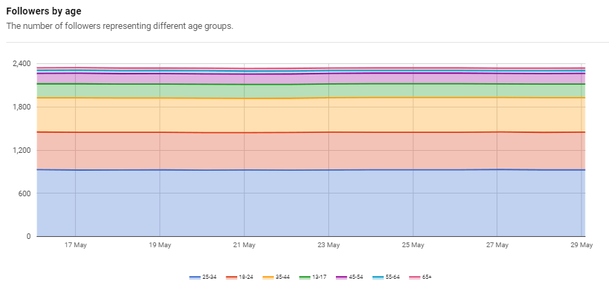 social media audience data napoleoncat