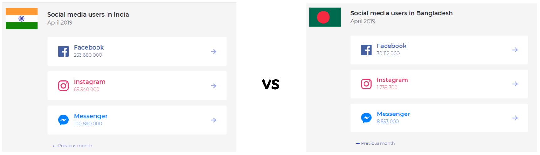 India vs Bangladesh social media