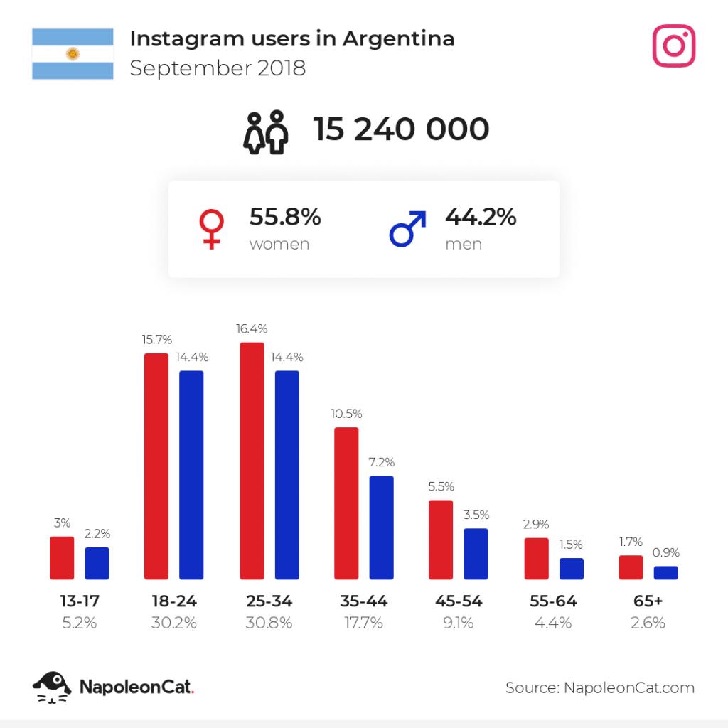 Instagram users in Argentina - September 2018